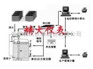 灌区监控管理系统