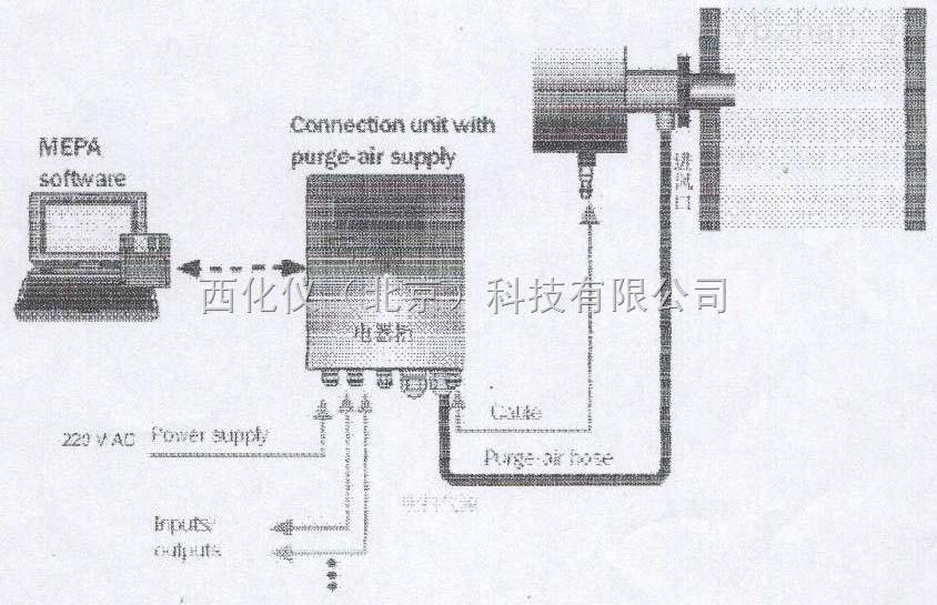 在线粉尘仪(管道式) 型号:BDZ34200(常温)库号:M222345