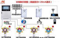 废料库可燃气体检测方案