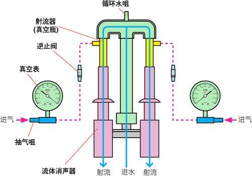 循环水真空泵工作原理