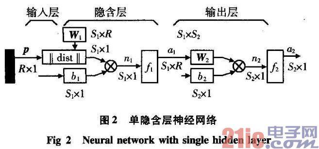 神经模糊控制在saw压力传感器温度补偿中的应用