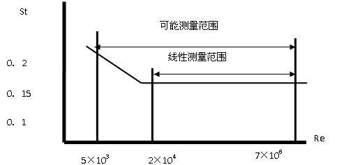 空气流量计 _供应信息