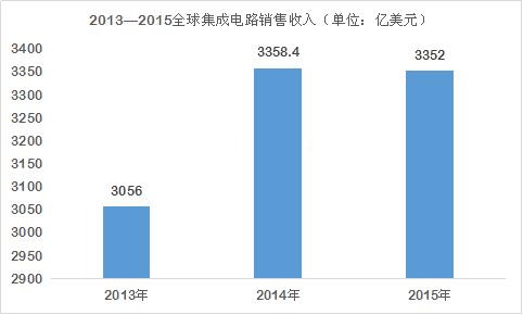 中国集成电路未来如何做大做强?