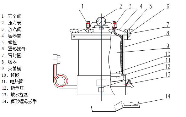 电加热手提式机锋教程灭菌锅价格诺基亚830蒸汽压力屏换图片